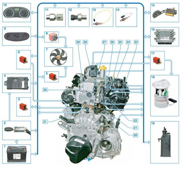 Схема электронной системы управления двигателем 1,6 (8V) Lada Largus