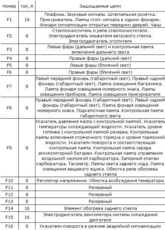 Описание и назначение каждого предохранителя блока автомобиля ВАЗ 2106