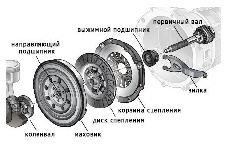 Схема сцепления автомобиля
