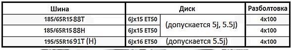 Таблица размеров шин и дисков на Лада Веста