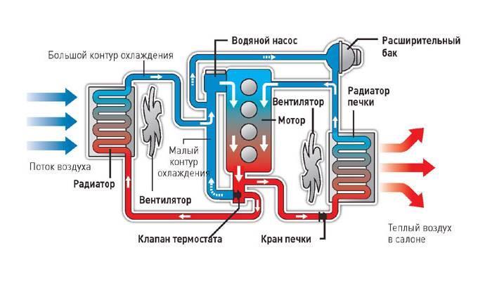 sistema-ohlazhdeniya-dvigatelya