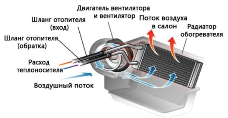 rabota-radiatora-na.jpg