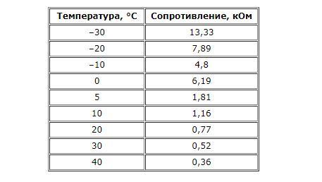 Замена датчика наружной температуры Nissan Note 2004 - 2012