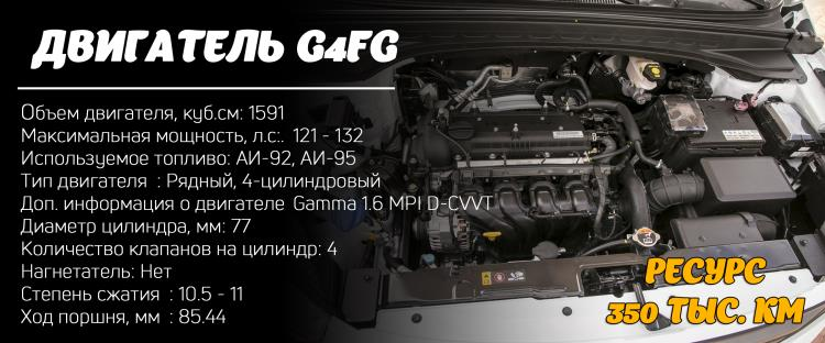 Двигатель G4FG: ресурс, характеристики
