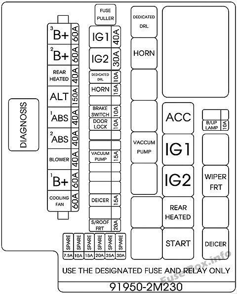 Схема блока предохранителей под капотом (версия 1): Hyundai Genesis Coupe (2013, 2014, 2015, 2016)