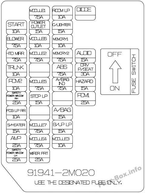 Схема блока предохранителей в панели приборов (версия 1): Hyundai Genesis Coupe (2013, 2014, 2015, 2016)